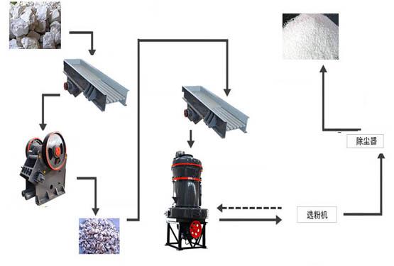 Barite Mining Process Flowsheet In India