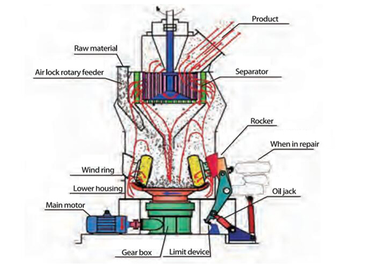 Vertical Roller Mill Working Principle