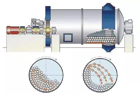 Common Faults And Solutions Of Ball Mill