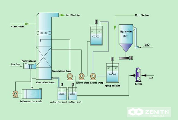 Magnesium Oxide Desulfurization Technology