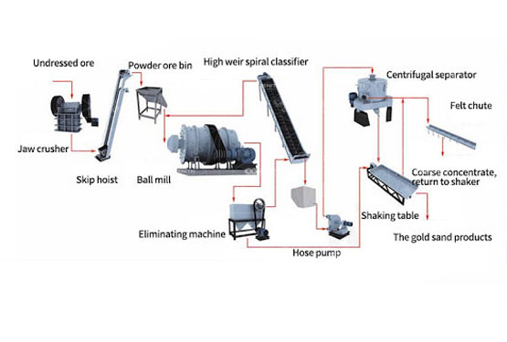Complete Gypsum Processing Equipment In South Africa